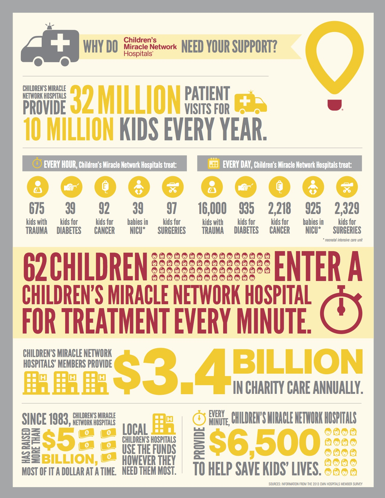 Helping Families Through Tough Times– Children's Miracle Network