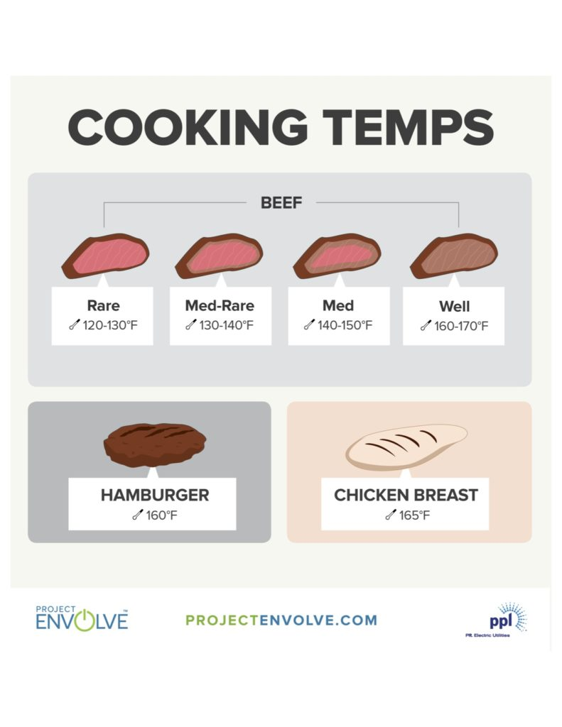 Cooking Temperature Guidelines from Project Envolve